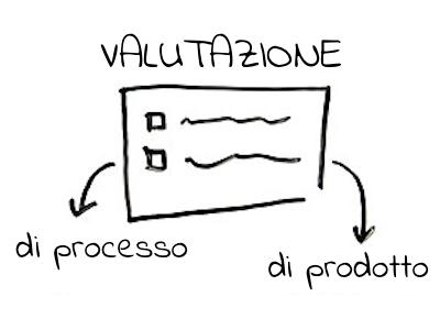 Gestione dei processi valutativi