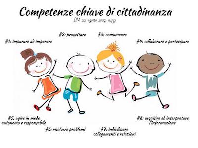 Dall'Europa all'Italia: competenze chiave e di cittadinanza